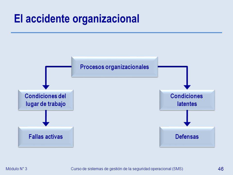 Curso de sistemas de gestión de la seguridad operacional (SMS) 46 Módulo N° 3 El accidente organizacional Procesos organizacionales Condiciones latent