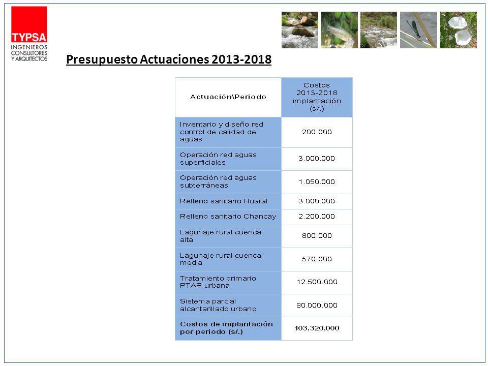 Presupuesto Actuaciones 2013-2018
