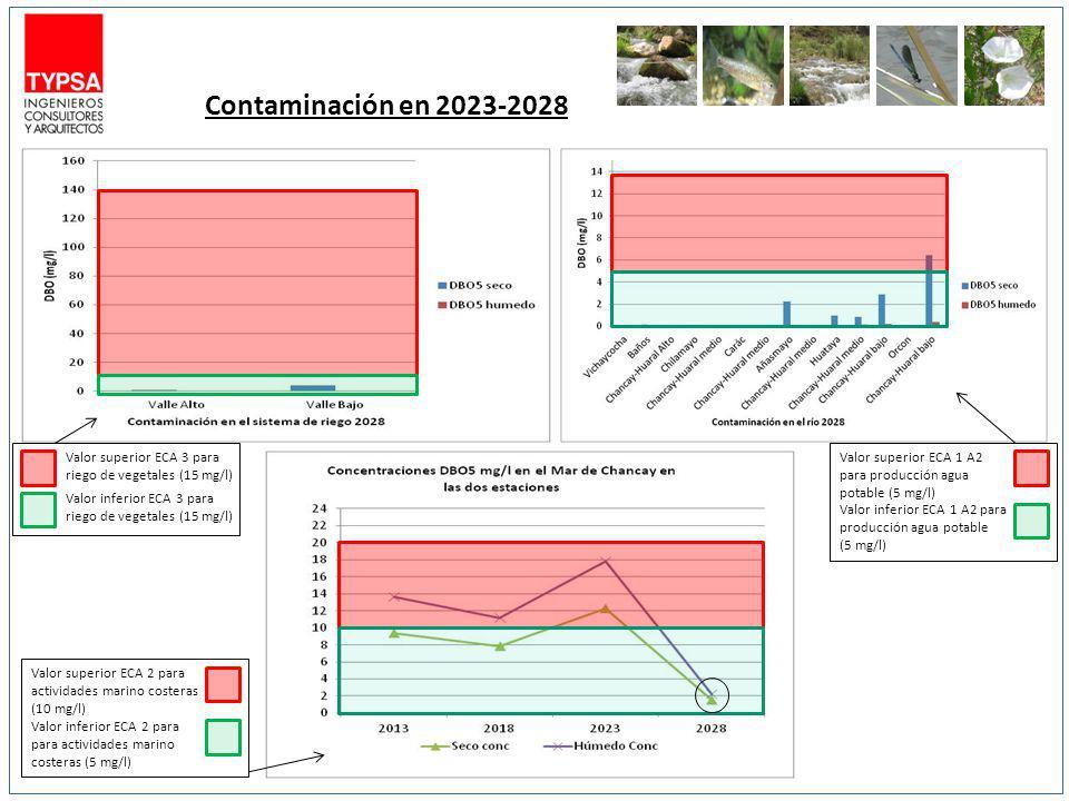 Contaminación en 2023-2028 Valor superior ECA 3 para riego de vegetales (15 mg/l) Valor inferior ECA 3 para riego de vegetales (15 mg/l) Valor superio