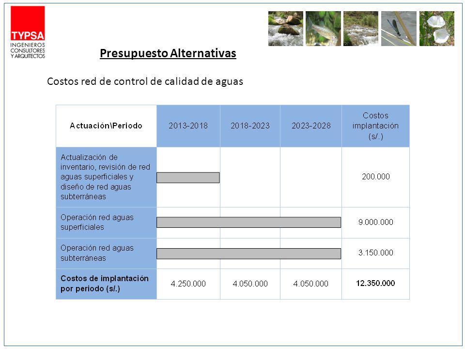 Presupuesto Alternativas Costos red de control de calidad de aguas