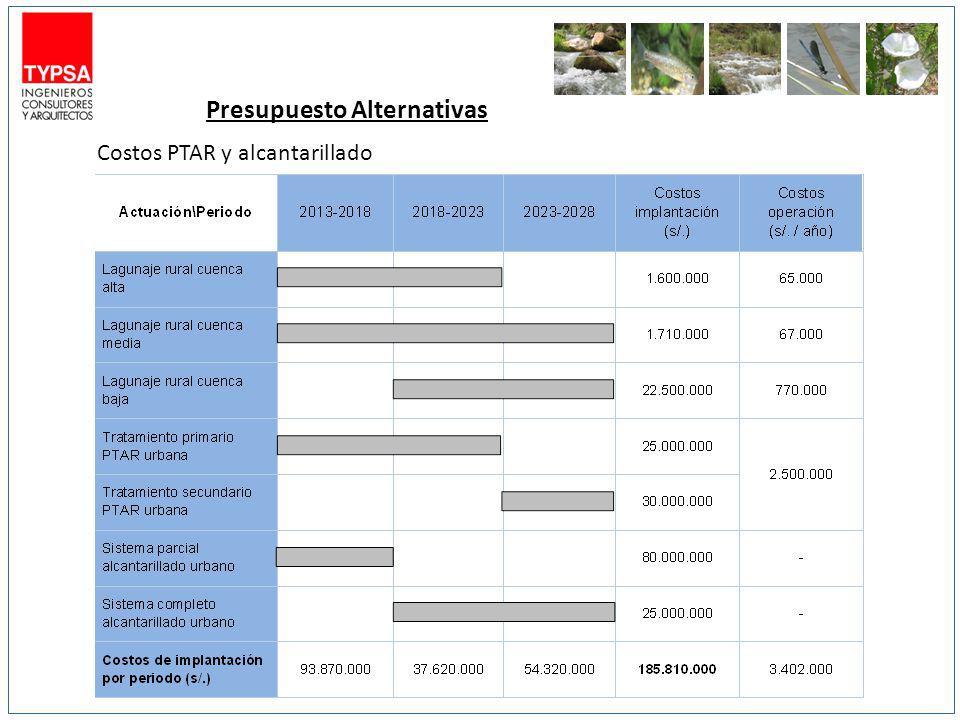 Presupuesto Alternativas Costos PTAR y alcantarillado
