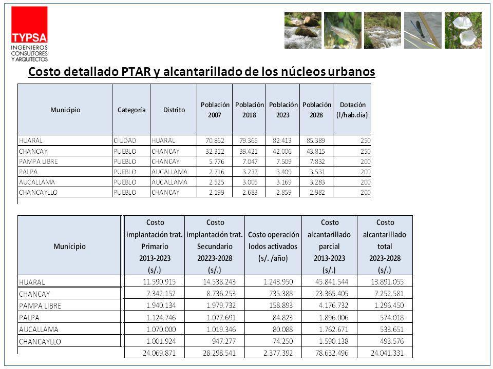 Costo detallado PTAR y alcantarillado de los núcleos urbanos