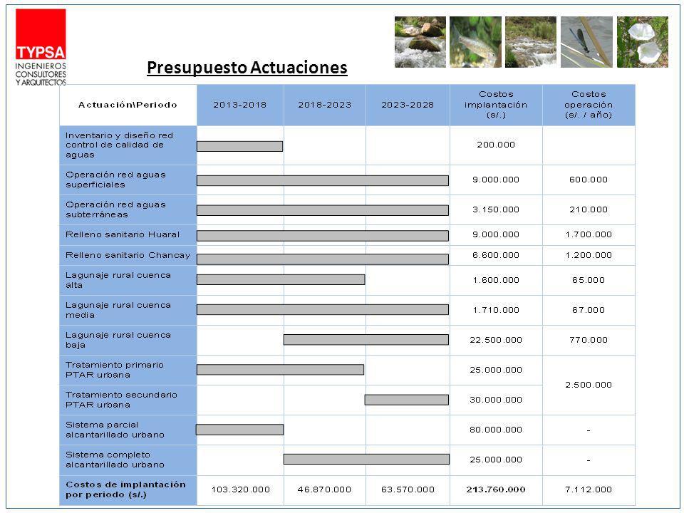 Presupuesto Actuaciones