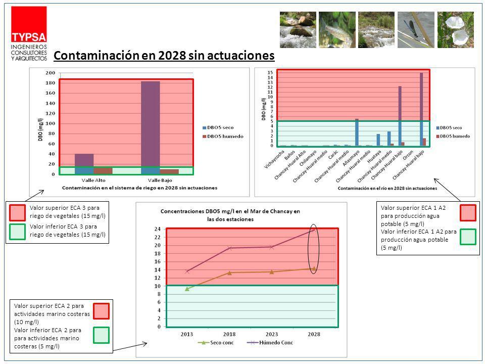 Contaminación en 2028 sin actuaciones Valor superior ECA 3 para riego de vegetales (15 mg/l) Valor inferior ECA 3 para riego de vegetales (15 mg/l) Va
