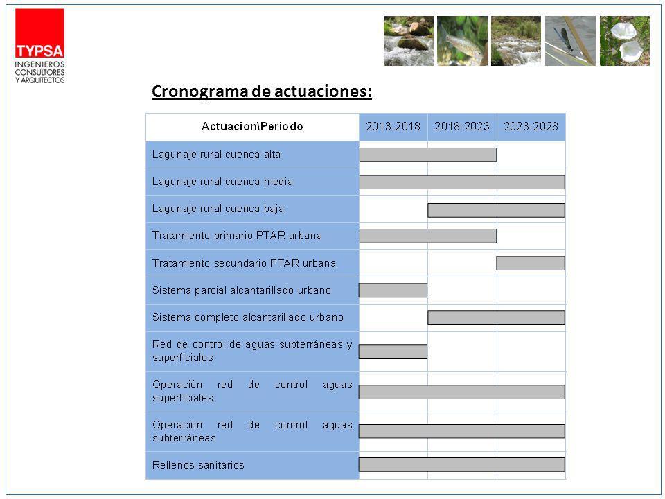 Contaminación en 2013-2018 Valor superior ECA 3 para riego de vegetales (15 mg/l) Valor inferior ECA 3 para riego de vegetales (15 mg/l) Valor superior ECA 1 A2 para producción agua potable (5 mg/l) Valor inferior ECA 1 A2 para producción agua potable (5 mg/l) Valor superior ECA 2 para actividades marino costeras (10 mg/l) Valor inferior ECA 2 para para actividades marino costeras (5 mg/l)