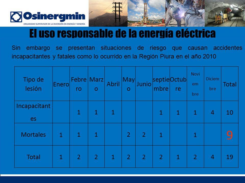 El uso responsable de la energía eléctrica Sin embargo se presentan situaciones de riesgo que causan accidentes incapacitantes y fatales como lo ocurr