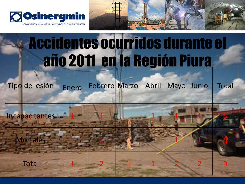 Accidentes ocurridos durante el año 2011 en la Región Piura Tipo de lesión Enero FebreroMarzoAbrilMayoJunio Total Incapacitantes 1 1111 5 Mortales1111