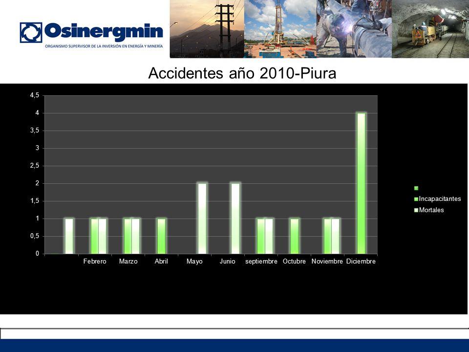 Accidentes año 2010-Piura