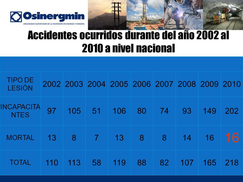 Accidentes ocurridos durante del año 2002 al 2010 a nivel nacional TIPO DE LESIÓN 200220032004200520062007200820092010 INCAPACITA NTES 971055110680749