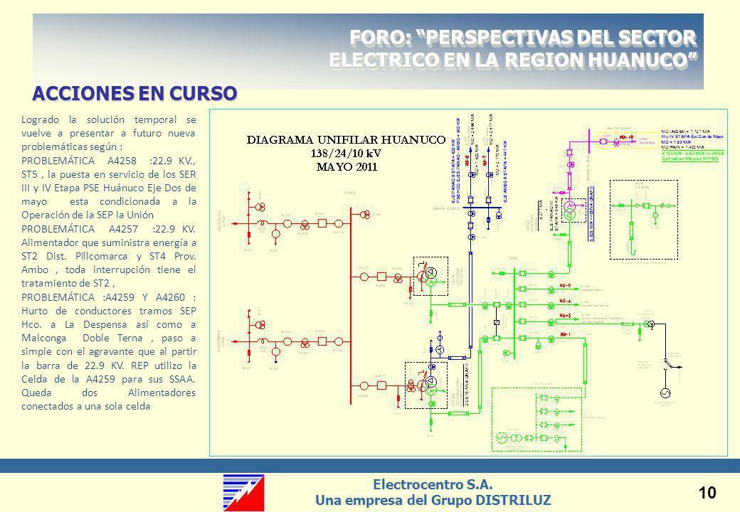 Electrocentro S.A. Una empresa del Grupo DISTRILUZ Electrocentro S.A. Una empresa del Grupo DISTRILUZ 10 ACCIONES EN CURSO FORO: PERSPECTIVAS DEL SECT