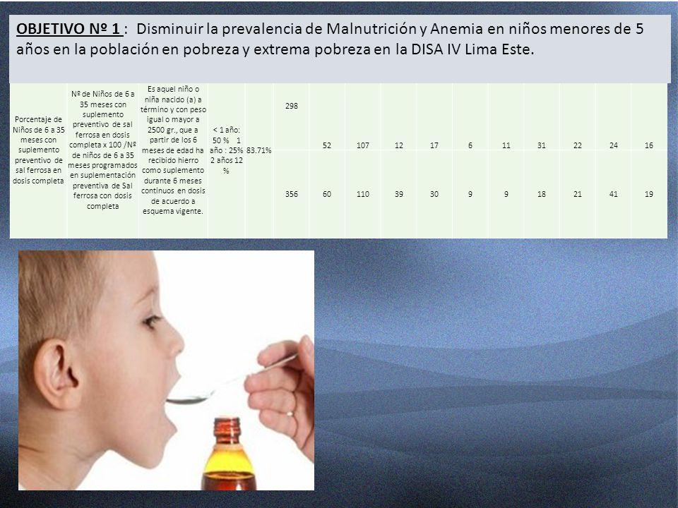 Porcentaje de Niños de 6 a 35 meses con suplemento preventivo de sal ferrosa en dosis completa Nº de Niños de 6 a 35 meses con suplemento preventivo d