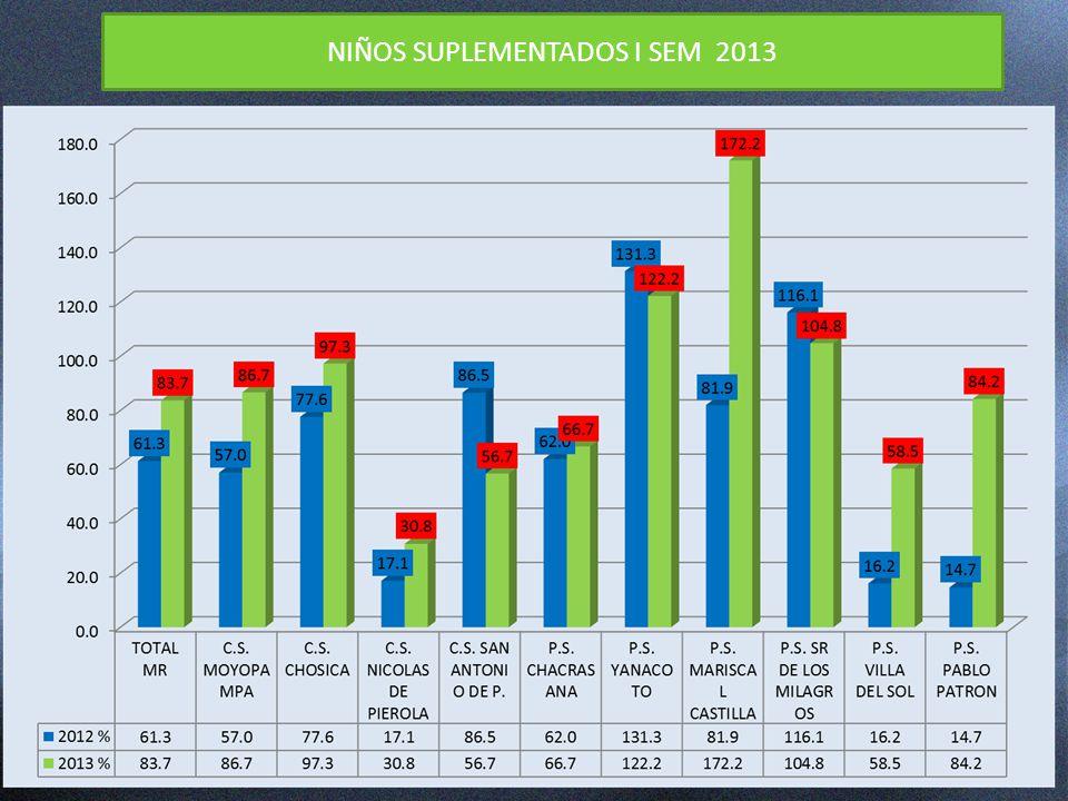 NIÑOS SUPLEMENTADOS I SEM 2013