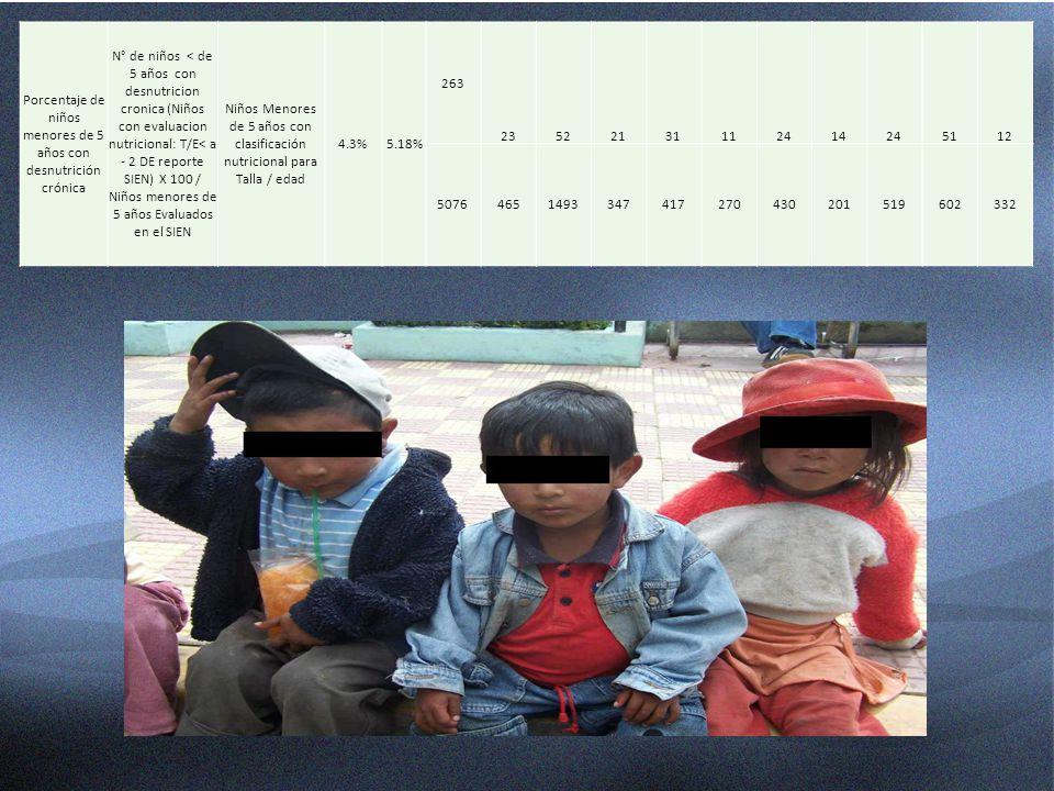 Porcentaje de niños menores de 5 años con desnutrición crónica N° de niños < de 5 años con desnutricion cronica (Niños con evaluacion nutricional: T/E