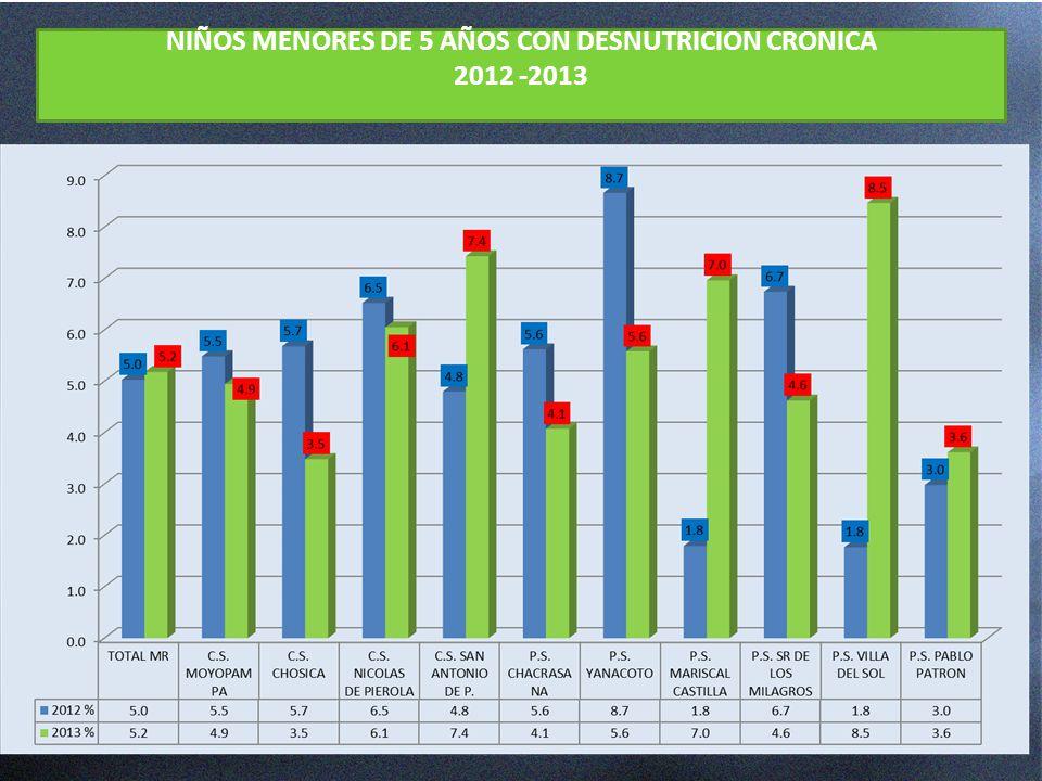 NIÑOS MENORES DE 5 AÑOS CON DESNUTRICION CRONICA 2012 -2013
