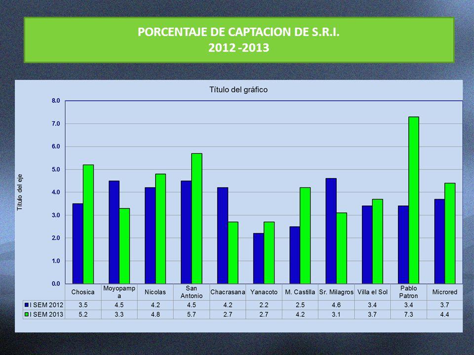 PORCENTAJE DE CAPTACION DE S.R.I. 2012 -2013
