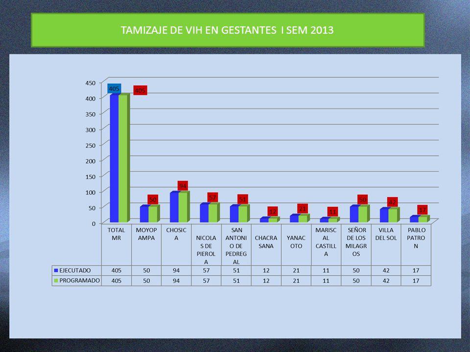 TAMIZAJE DE VIH EN GESTANTES I SEM 2013