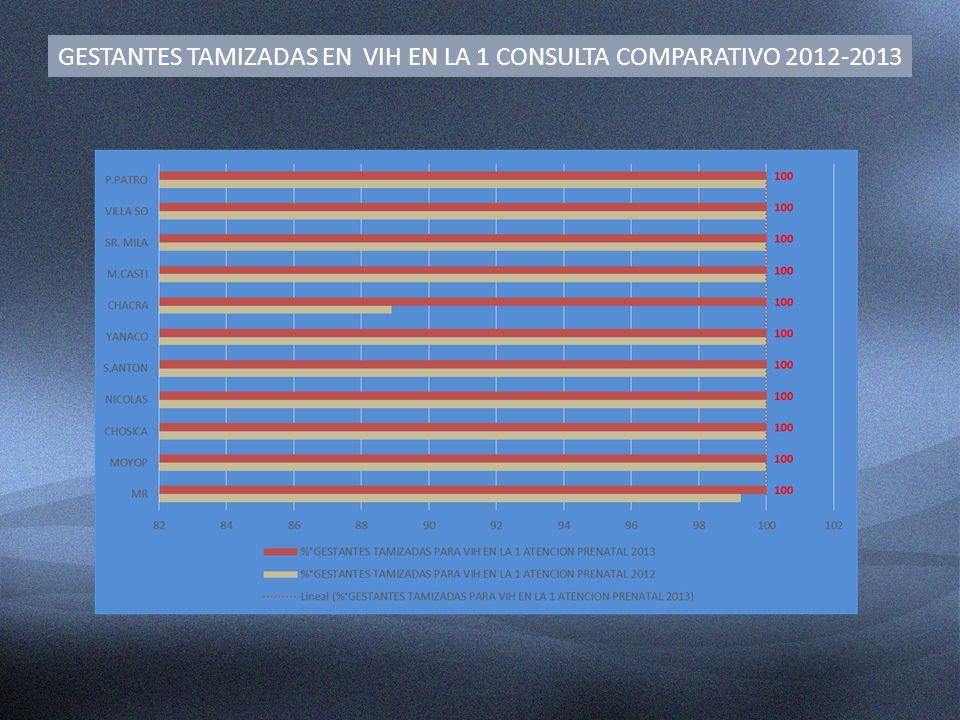 GESTANTES TAMIZADAS EN VIH EN LA 1 CONSULTA COMPARATIVO 2012-2013