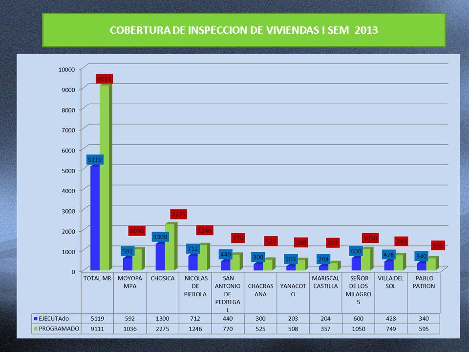 COBERTURA DE INSPECCION DE VIVIENDAS I SEM 2013