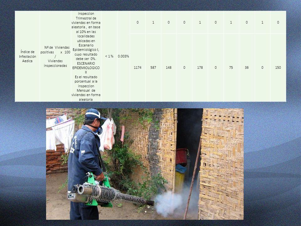 Índice de Infestación Aedica Nº de Viviendas positivas x 100 / Viviendas inspeccionadas inspeccion Trimestral de viviendas en forma aleatoria, en base
