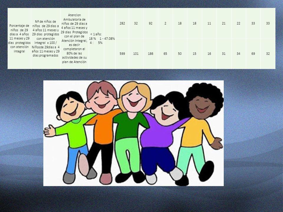 Porcentaje de niños de 29 dias a 4 años 11 meses y 29 dias protegidos con atención integral Nº de niños de niños de 29 dias a 4 años 11 meses y 29 dia