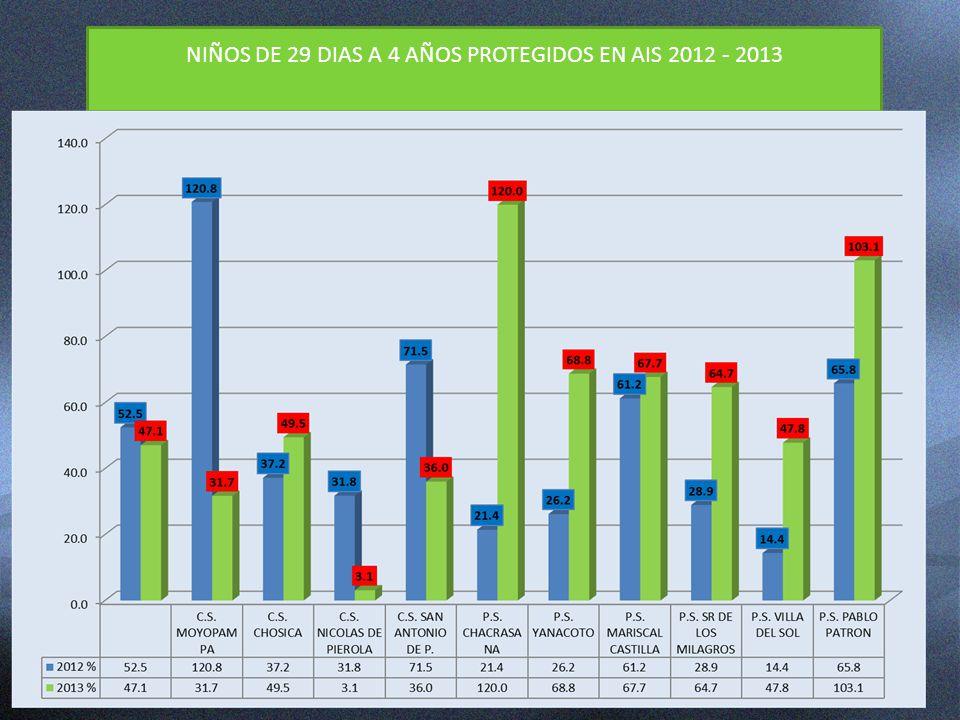 NIÑOS DE 29 DIAS A 4 AÑOS PROTEGIDOS EN AIS 2012 - 2013