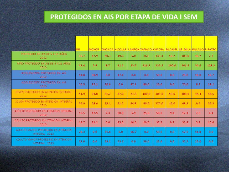 MRMOYOPCHOSICANICOLASS.ANTONYANACOCHACRAM.CASTISR. MILAVILLA SOP.PATRO PROTEGIDO EN AIS DE 5 A 11 AÑOS 2012 35.717.949.319.25.00.0133.316.7100.040.77.