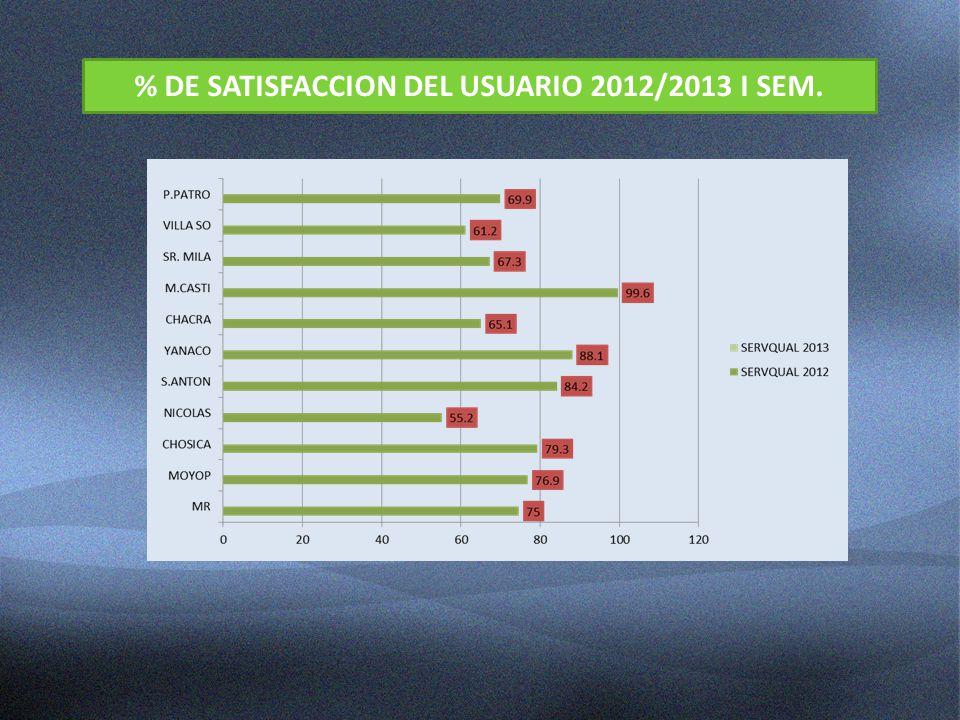 % DE SATISFACCION DEL USUARIO 2012/2013 I SEM.