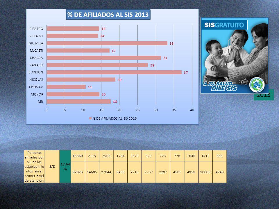 2013 Personas afiliadas por SIS en los establecimie ntos en el primer nivel de atención. S/D 17.64 % 15360211929051784267962972377816461412685 8707314