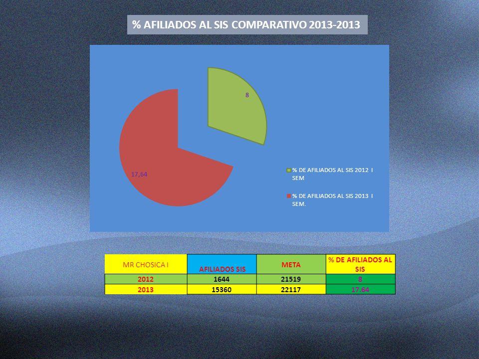 MR CHOSICA I AFILIADOS SIS META % DE AFILIADOS AL SIS 2012164421519 8 20131536022117 17.64 % AFILIADOS AL SIS COMPARATIVO 2013-2013