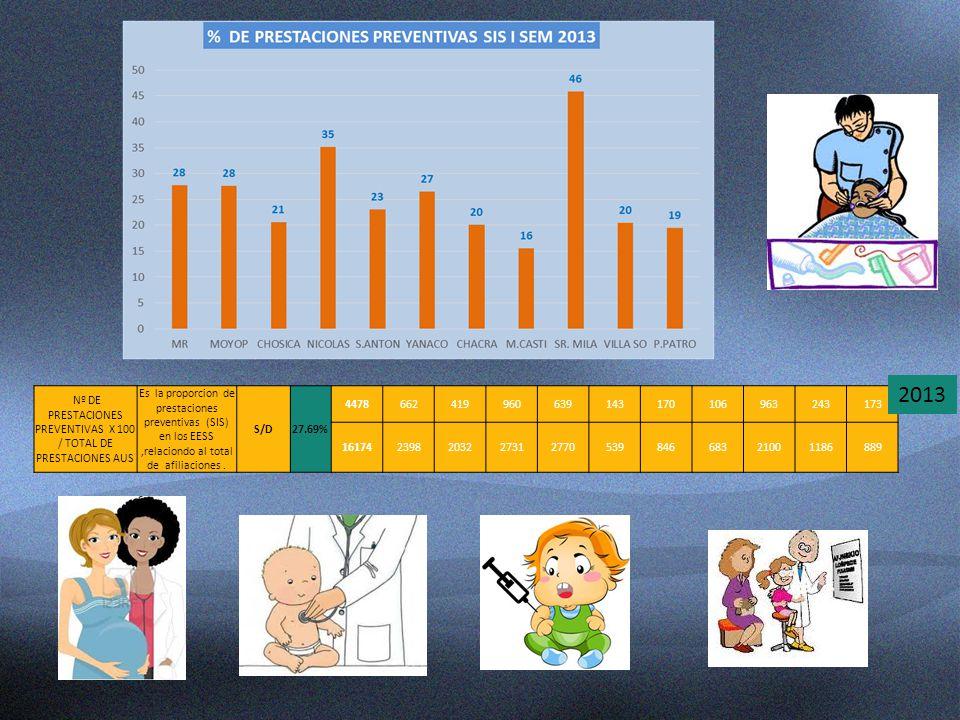 Nº DE PRESTACIONES PREVENTIVAS X 100 / TOTAL DE PRESTACIONES AUS Es la proporcion de prestaciones preventivas (SIS) en los EESS,relaciondo al total de