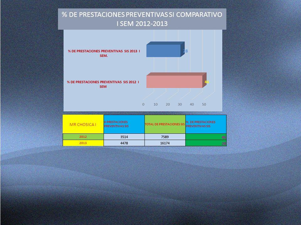 % DE PRESTACIONES PREVENTIVAS SI COMPARATIVO I SEM 2012-2013 MR CHOSICA I # PRESTACIONES PREVENTIVAS SIS TOTAL DE PRESTACIONES SIS % DE PRESTACIONES P