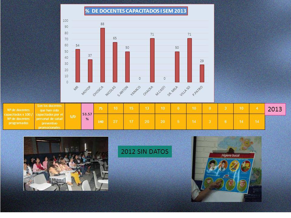 Nº de docentes capacitados x 100 / Nº de docentes programados Son los docentes que han sido capacitados por el personal de salud preventivo promociona