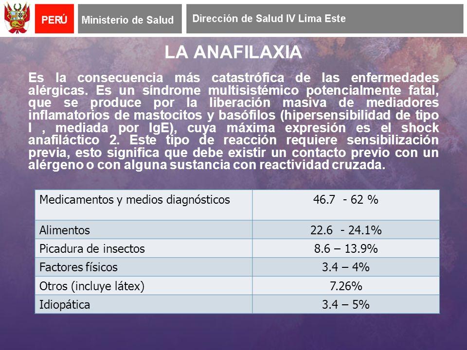 Medicamentos y medios diagnósticos46.7 - 62 % Alimentos22.6 - 24.1% Picadura de insectos8.6 – 13.9% Factores físicos3.4 – 4% Otros (incluye látex)7.26% Idiopática3.4 – 5% LA ANAFILAXIA Es la consecuencia más catastrófica de las enfermedades alérgicas.
