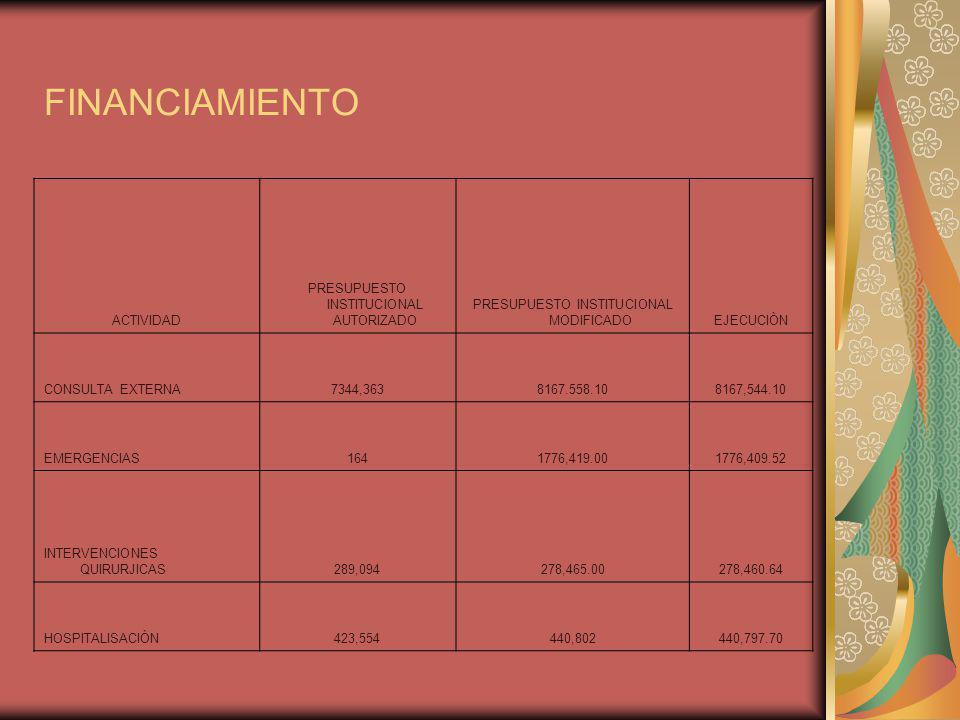 FINANCIAMIENTO ACTIVIDAD PRESUPUESTO INSTITUCIONAL AUTORIZADO PRESUPUESTO INSTITUCIONAL MODIFICADOEJECUCIÒN CONSULTA EXTERNA7344,3638167.558.108167,54