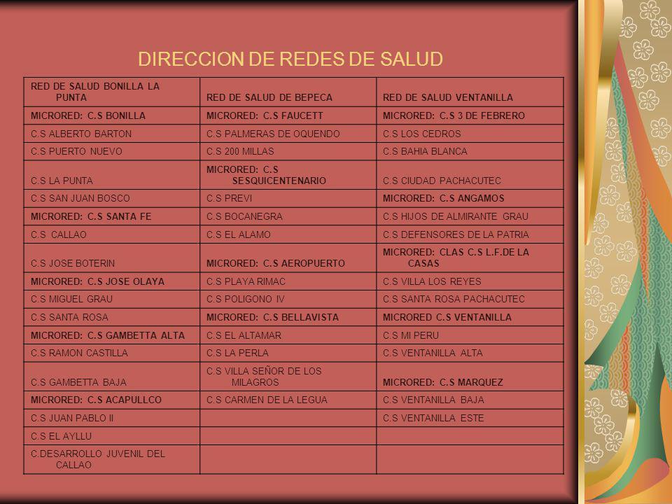 DIRECCION DE REDES DE SALUD C.DESARROLLO JUVENIL DEL CALLAO RED DE SALUD BONILLA LA PUNTARED DE SALUD DE BEPECARED DE SALUD VENTANILLA MICRORED: C.S BONILLAMICRORED: C.S FAUCETTMICRORED: C.S 3 DE FEBRERO C.S ALBERTO BARTONC.S PALMERAS DE OQUENDOC.S LOS CEDROS C.S PUERTO NUEVOC.S 200 MILLASC.S BAHIA BLANCA C.S LA PUNTA MICRORED: C.S SESQUICENTENARIOC.S CIUDAD PACHACUTEC C.S SAN JUAN BOSCOC.S PREVIMICRORED: C.S ANGAMOS MICRORED: C.S SANTA FEC.S BOCANEGRAC.S HIJOS DE ALMIRANTE GRAU C.S CALLAOC.S EL ALAMOC.S DEFENSORES DE LA PATRIA C.S JOSE BOTERINMICRORED: C.S AEROPUERTO MICRORED: CLAS C.S L.F.DE LA CASAS MICRORED: C.S JOSE OLAYAC.S PLAYA RIMACC.S VILLA LOS REYES C.S MIGUEL GRAUC.S POLIGONO IVC.S SANTA ROSA PACHACUTEC C.S SANTA ROSAMICRORED: C.S BELLAVISTAMICRORED C.S VENTANILLA MICRORED: C.S GAMBETTA ALTAC.S EL ALTAMARC.S MI PERU C.S RAMON CASTILLAC.S LA PERLAC.S VENTANILLA ALTA C.S GAMBETTA BAJA C.S VILLA SEÑOR DE LOS MILAGROSMICRORED: C.S MARQUEZ MICRORED: C.S ACAPULLCOC.S CARMEN DE LA LEGUAC.S VENTANILLA BAJA C.S JUAN PABLO II C.S VENTANILLA ESTE C.S EL AYLLU C.DESARROLLO JUVENIL DEL CALLAO