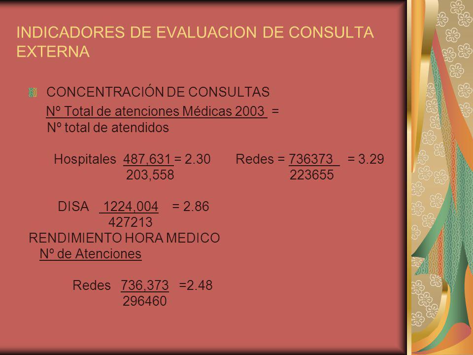 INDICADORES DE EVALUACION DE CONSULTA EXTERNA CONCENTRACIÓN DE CONSULTAS Nº Total de atenciones Médicas 2003 = Nº total de atendidos Hospitales 487,631 = 2.30 Redes = 736373 = 3.29 203,558 223655 DISA 1224,004 = 2.86 427213 RENDIMIENTO HORA MEDICO Nº de Atenciones Redes 736,373 =2.48 296460