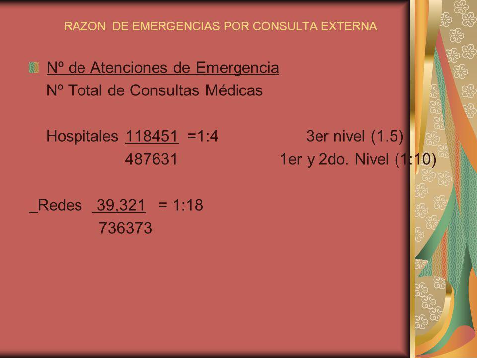 RAZON DE EMERGENCIAS POR CONSULTA EXTERNA Nº de Atenciones de Emergencia Nº Total de Consultas Médicas Hospitales 118451 =1:4 3er nivel (1.5) 487631 1
