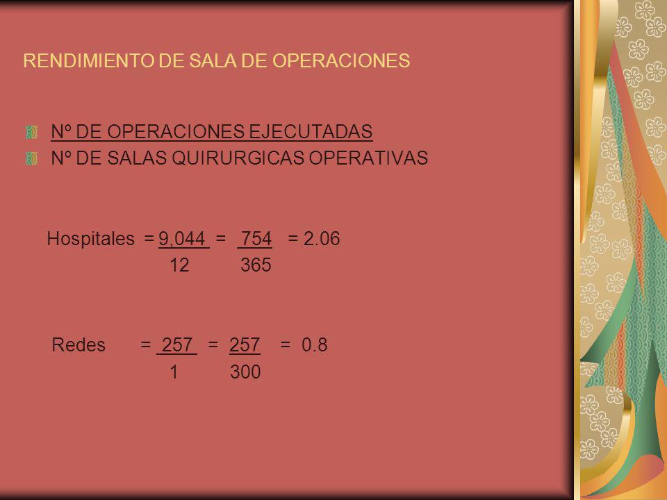 RENDIMIENTO DE SALA DE OPERACIONES Nº DE OPERACIONES EJECUTADAS Nº DE SALAS QUIRURGICAS OPERATIVAS Hospitales = 9,044 = 754 = 2.06 12 365 Redes = 257