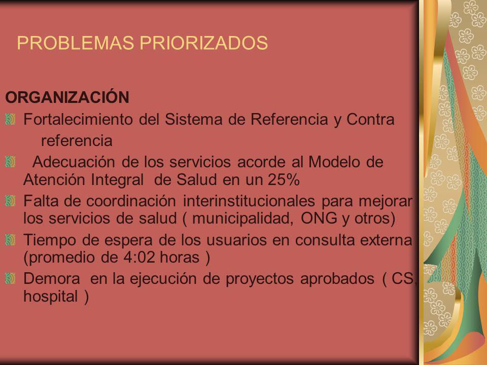 PROBLEMAS PRIORIZADOS ORGANIZACIÓN Fortalecimiento del Sistema de Referencia y Contra referencia Adecuación de los servicios acorde al Modelo de Atenc