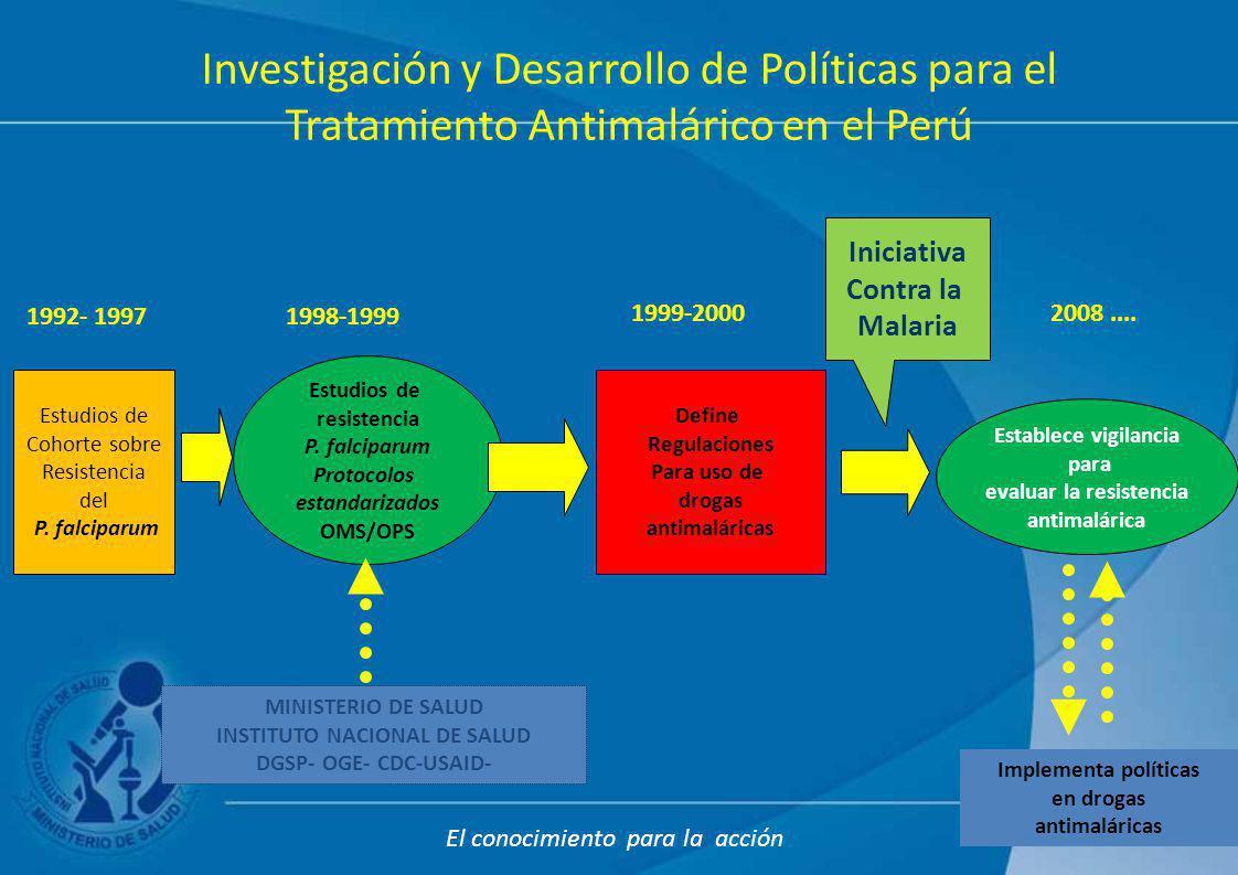 Estudios de resistencia P. falciparum Protocolos estandarizados OMS/OPS Define Regulaciones Para uso de drogas antimaláricas Implementa políticas en d