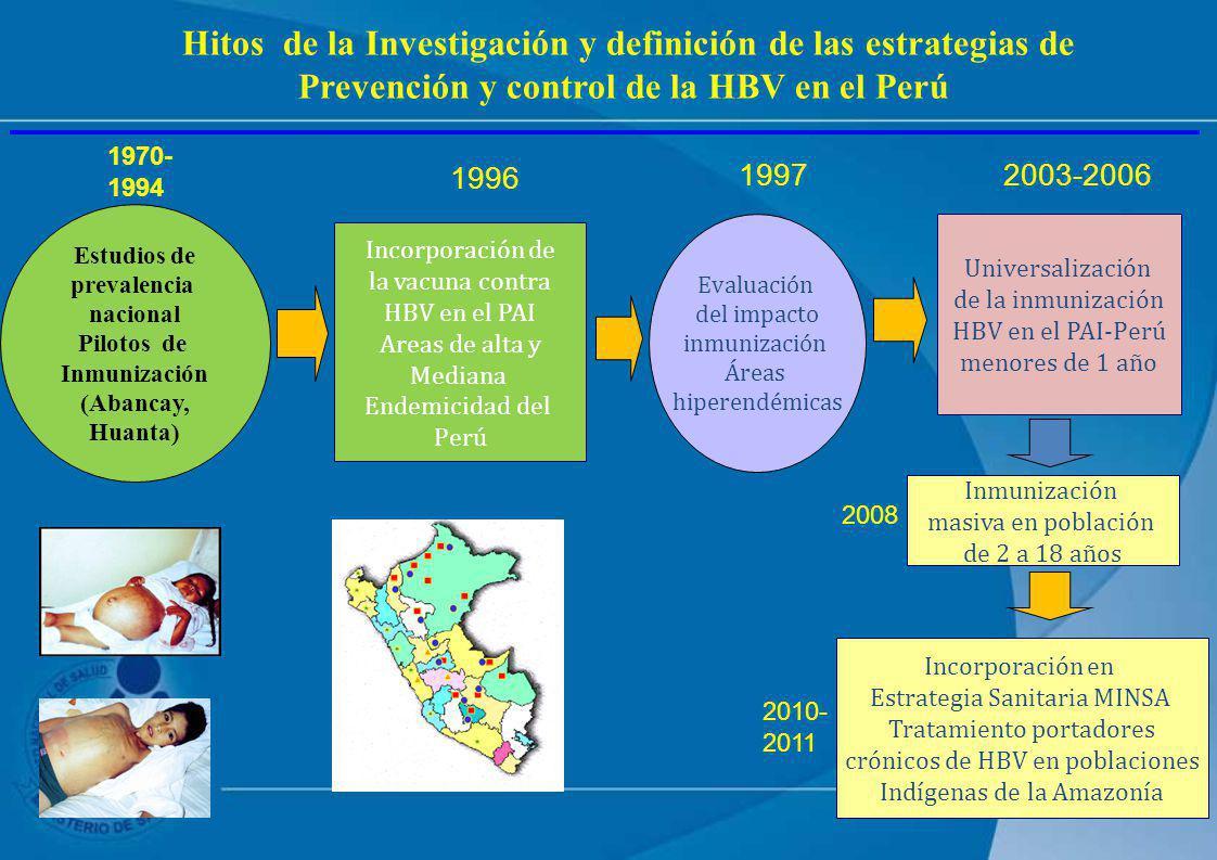 Estudios de prevalencia nacional Pilotos de Inmunización (Abancay, Huanta) Incorporación de la vacuna contra HBV en el PAI Areas de alta y Mediana End