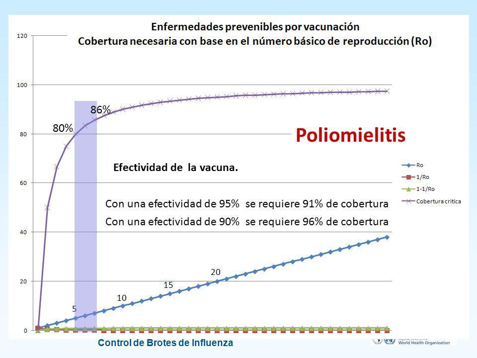 Programa Ampliado de Inmunizaciones Control de Brotes de Influenza 86% 80% Poliomielitis Con una efectividad de 95% se requiere 91% de cobertura Efect