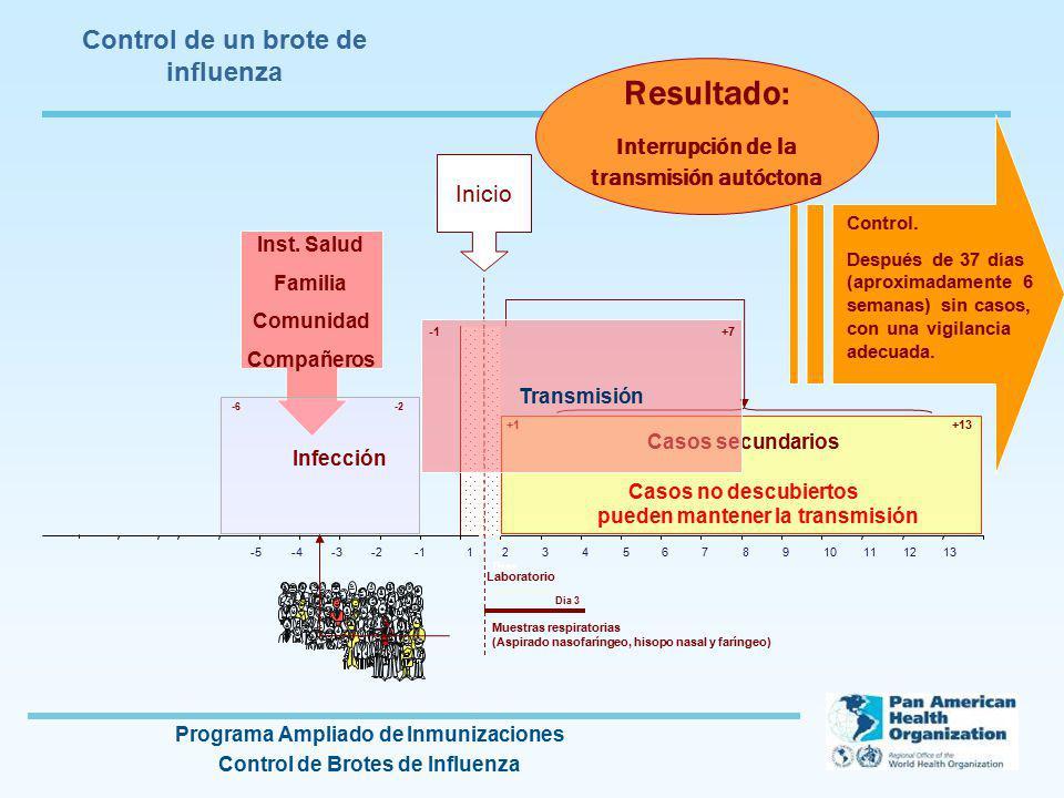 Programa Ampliado de Inmunizaciones Control de Brotes de Influenza -5-4-3-212345678910111213 Dias Control. Después de 37 días (aproximadamente 6 seman