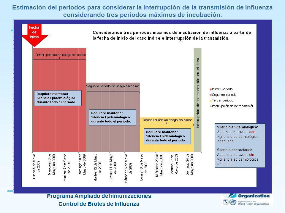 Programa Ampliado de Inmunizaciones Control de Brotes de Influenza Estimación del periodos para considerar la interrupción de la transmisión de influe