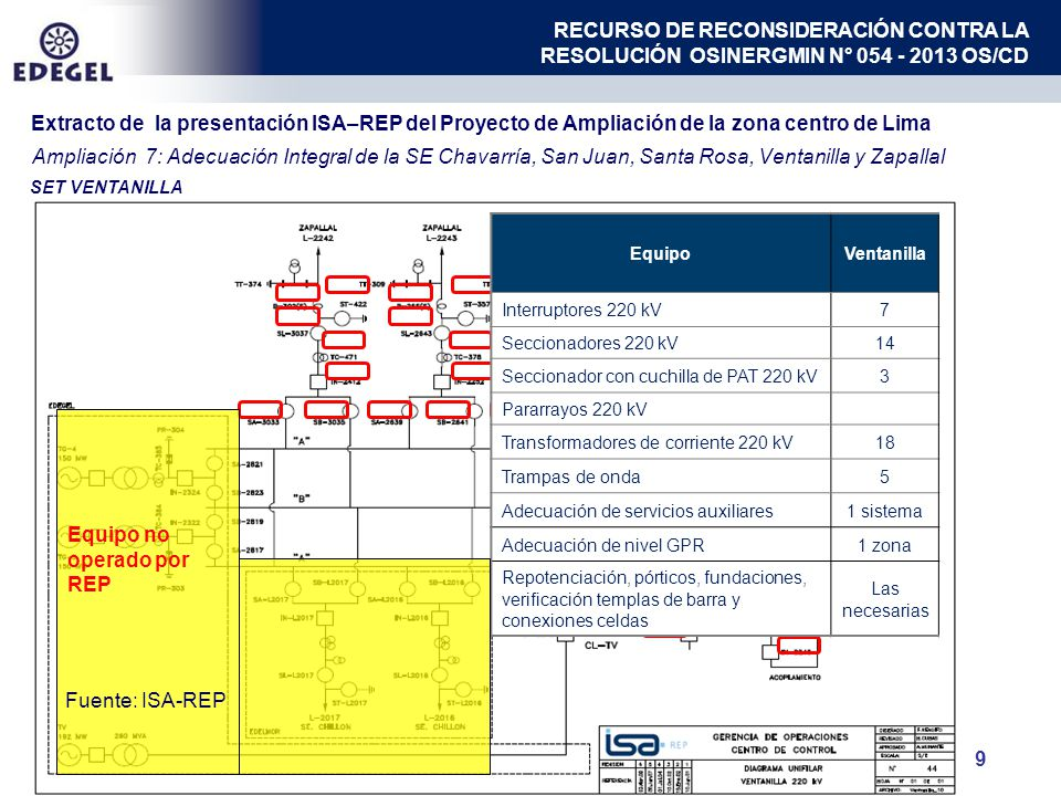 9 SET VENTANILLA EquipoVentanilla Interruptores 220 kV7 Seccionadores 220 kV14 Seccionador con cuchilla de PAT 220 kV3 Pararrayos 220 kV Transformadores de corriente 220 kV18 Trampas de onda5 Adecuación de servicios auxiliares1 sistema Adecuación de nivel GPR1 zona Repotenciación, pórticos, fundaciones, verificación templas de barra y conexiones celdas Las necesarias Equipo no operado por REP Ampliación 7: Adecuación Integral de la SE Chavarría, San Juan, Santa Rosa, Ventanilla y Zapallal Fuente: ISA-REP Extracto de la presentación ISA–REP del Proyecto de Ampliación de la zona centro de Lima RECURSO DE RECONSIDERACIÓN CONTRA LA RESOLUCIÓN OSINERGMIN N° 054 - 2013 OS/CD