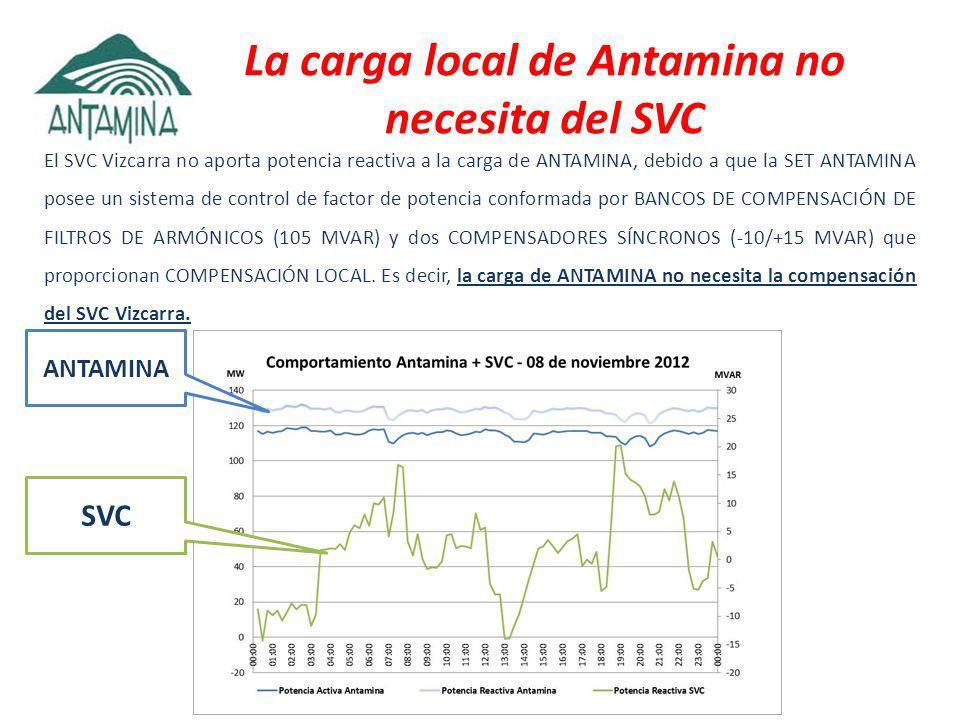 La carga local de Antamina no necesita del SVC El SVC Vizcarra no aporta potencia reactiva a la carga de ANTAMINA, debido a que la SET ANTAMINA posee un sistema de control de factor de potencia conformada por BANCOS DE COMPENSACIÓN DE FILTROS DE ARMÓNICOS (105 MVAR) y dos COMPENSADORES SÍNCRONOS (-10/+15 MVAR) que proporcionan COMPENSACIÓN LOCAL.