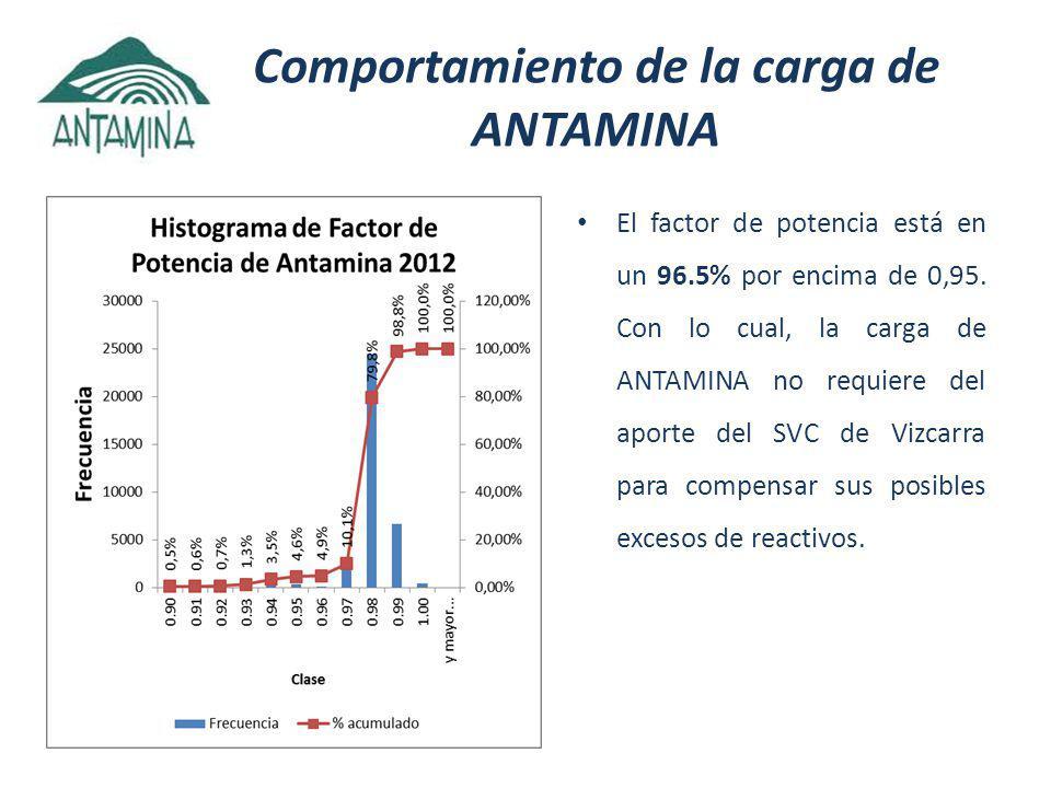 Comportamiento de la carga de ANTAMINA El factor de potencia está en un 96.5% por encima de 0,95.