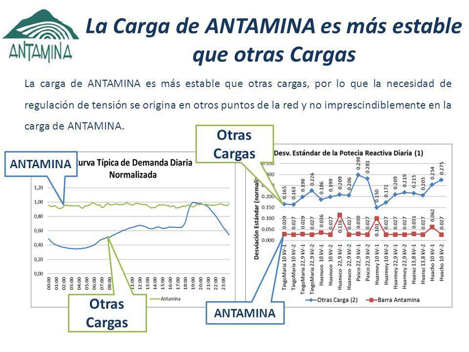 La Carga de ANTAMINA es más estable que otras Cargas La carga de ANTAMINA es más estable que otras cargas, por lo que la necesidad de regulación de tensión se origina en otros puntos de la red y no imprescindiblemente en la carga de ANTAMINA.