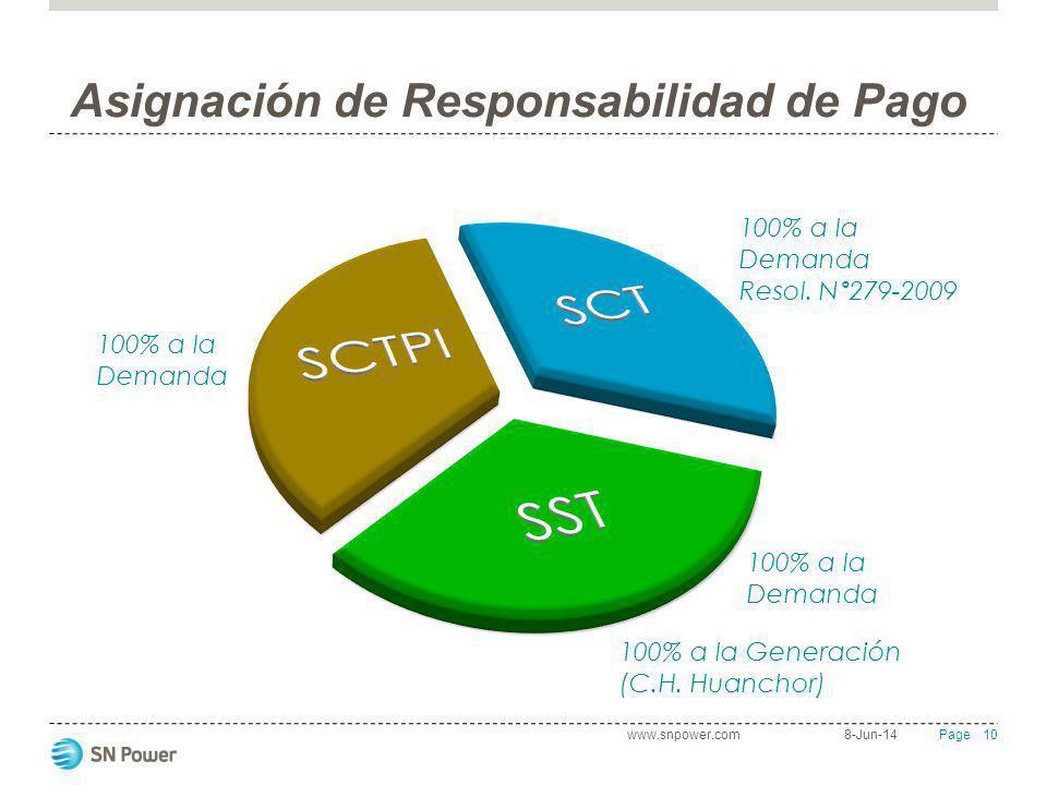 10 Page Asignación de Responsabilidad de Pago 8-Jun-14www.snpower.com 100% a la Demanda Resol. N°279-2009 100% a la Demanda 100% a la Generación (C.H.