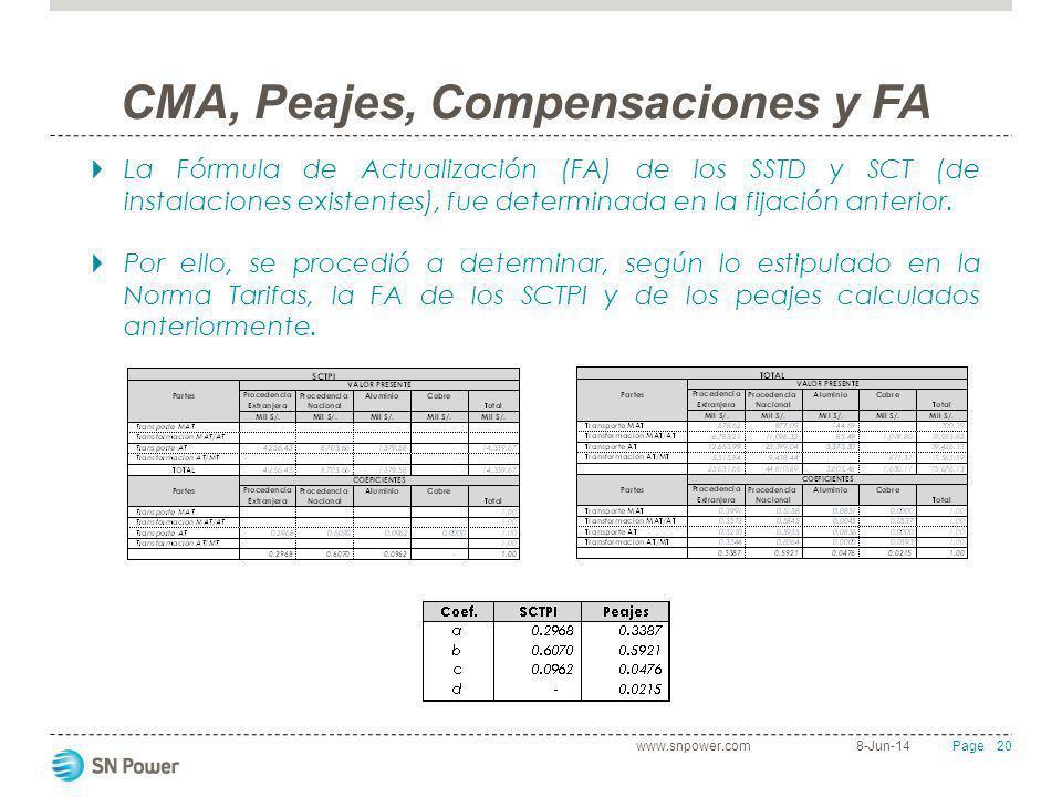 20 Page CMA, Peajes, Compensaciones y FA La Fórmula de Actualización (FA) de los SSTD y SCT (de instalaciones existentes), fue determinada en la fijac